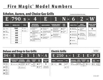 Fire Magic Part Number Breakdown 2018