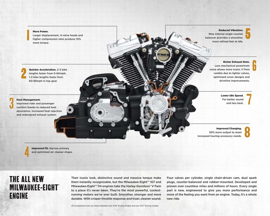 Page 6 of 2017 Harley-Davidson® Motorcycles