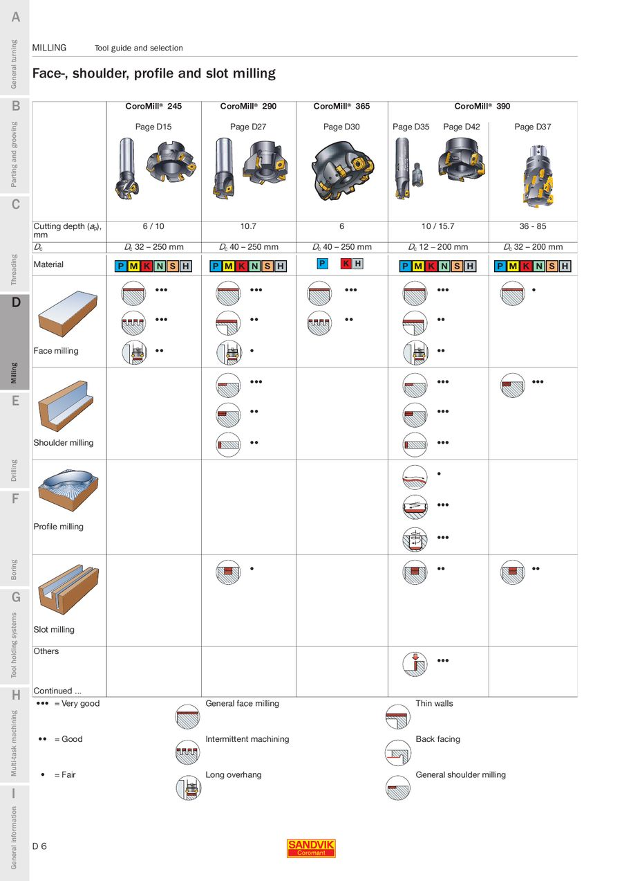 Page 48 of Milling 2009