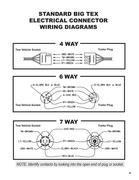 big tex wiring diagram 6 way 6 way trailer plug in big tex trailers by big tex