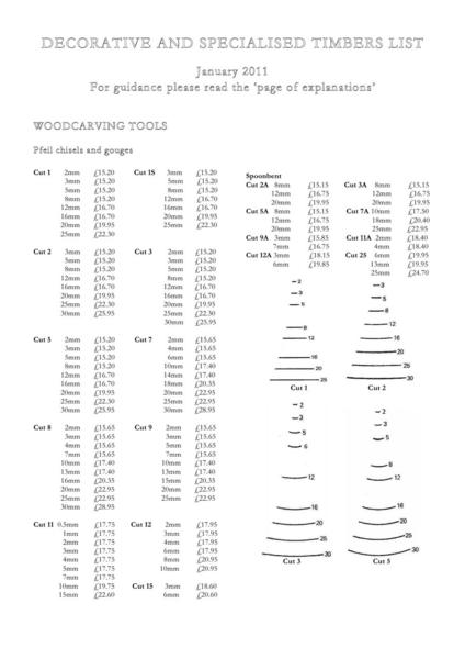 woodworkers tools list
