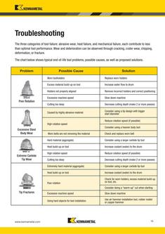 Troubleshooting Guide - Road Rehab Conicals 2015