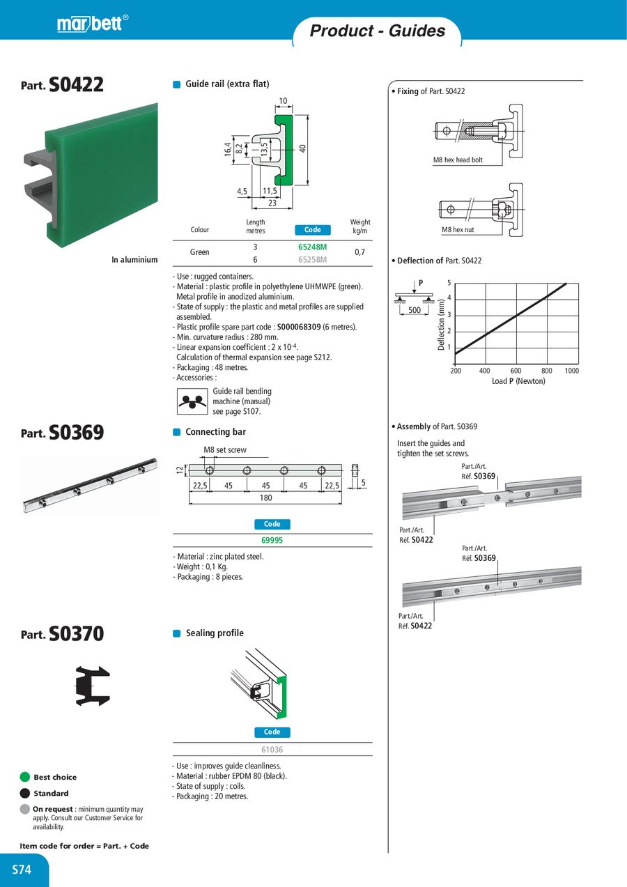 Page 80 of Rexnord Marbett Conveyor Components