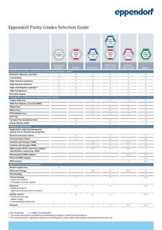 Eppendorf Purity Grades Selection Guide 2017