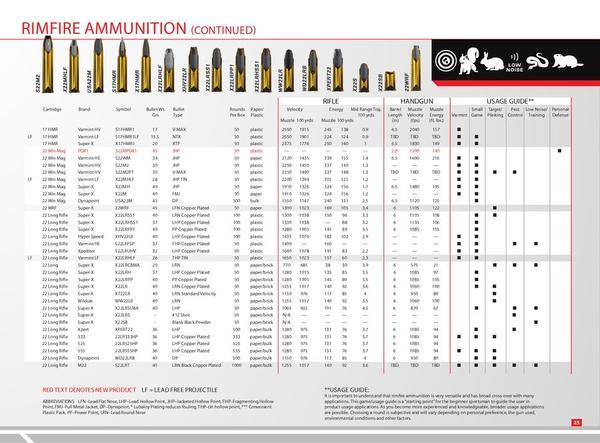 Winchester Rifle Ammo Ballistics Chart Pictures to Pin on – Ballistics Chart