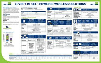 LevNet RF Product Selection Guide and Line Card 2015
