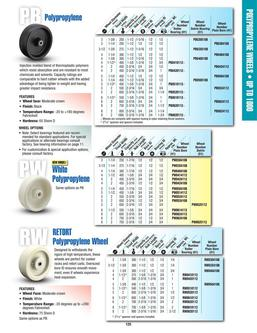 RW Series RETORT Polypropylene Wheels