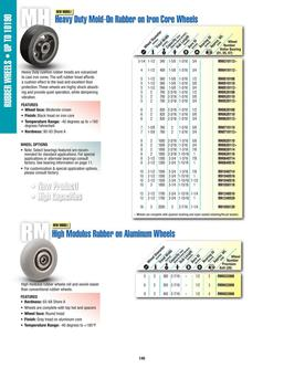 RM Series High Modulus Rubber on Aluminum Wheels