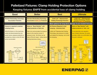 Collet-Lok® Palletized Fixtures Clamp Holding Protection Options 2014