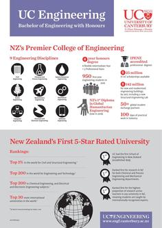 College of Engineering Facts 2017