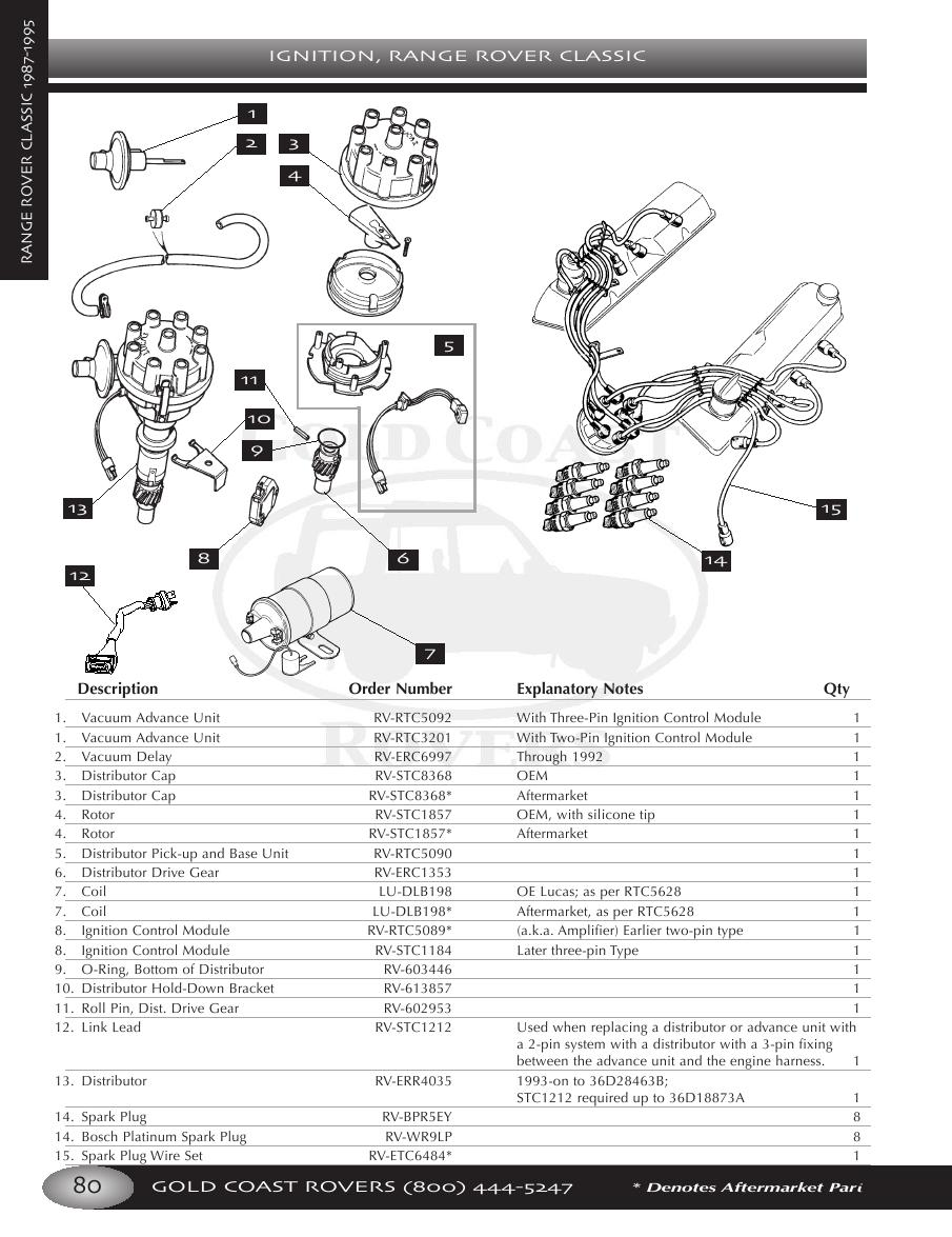 Page 84 Of Land Rover Vehicle Parts And Accessories Vacuum Diagram P 308