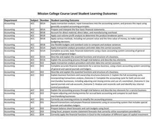 Course Level Student Learning Outcomes  2017-2018 Academic Year