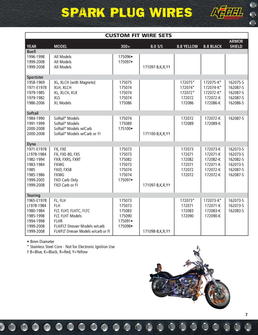 Page 6 of Harley Davidson Ignition & Performance Products 2008